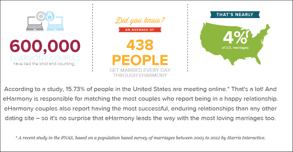 Which Online Dating Site Has The Most Marriages